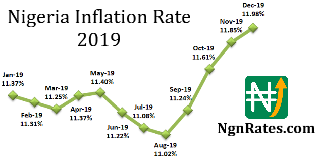 Nigerian Naira Rates & Inflation 2019 Full Year Review