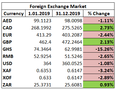 Naira FX Markets rate changes 2019